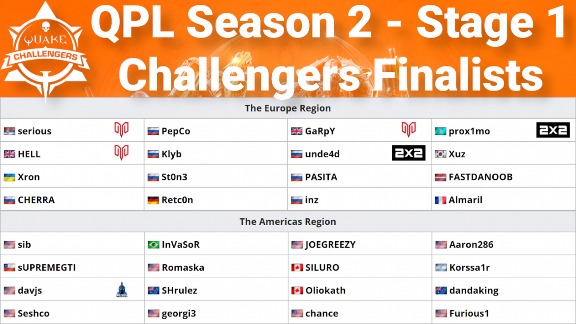 QPL S2: Stage 1 Challengers finalists are determined